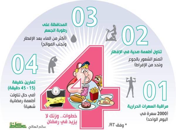 4 خطوات.. وزنك لا يزيد في رمضان