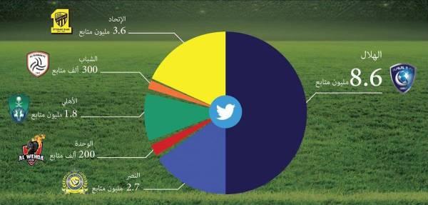 الوليد بن طلال: جماهير الهلال في «تويتر» تعادل 5 أندية