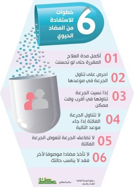 6 خطوات للاستفادة من المضاد الحيوي