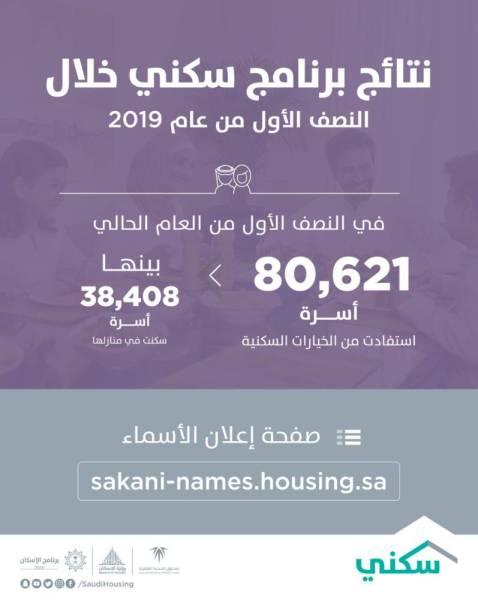 80.6 ألف أسرة استفادت من «سكني» خلال 6 أشهر