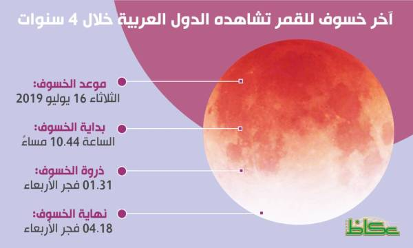 بعد ساعات.. خسوف جزئي للقمر تراه المنطقة العربية