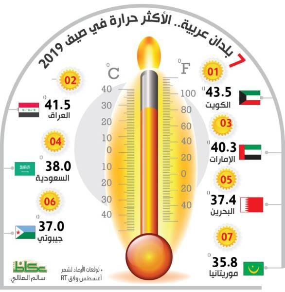 7 بلدان عربية.. الأكثر حرارة في صيف 2019