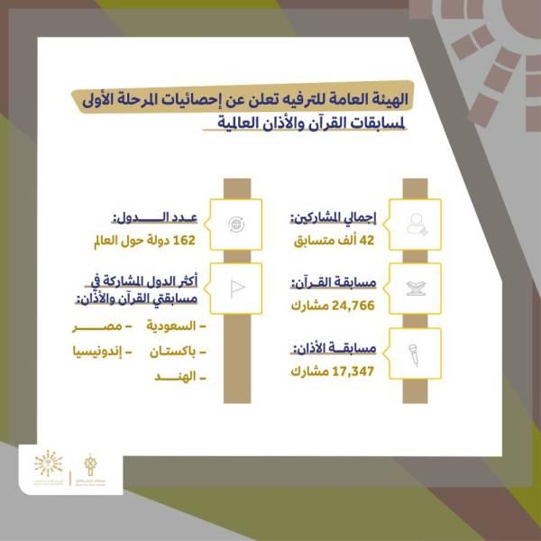 إحصاءات المرحلة الأولى لمسابقتي القرآن الكريم ورفع الأذان.