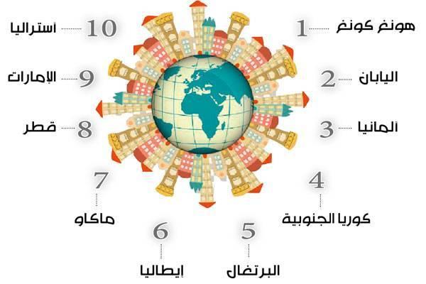 10 دول الأقل في المواليد عالمياً