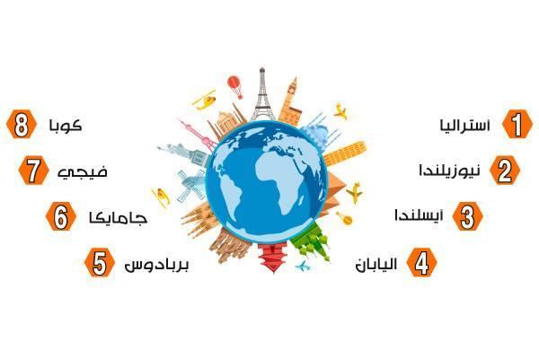 8 بلدان الأكثر أماناً أثناء الكوارث والأوبئة