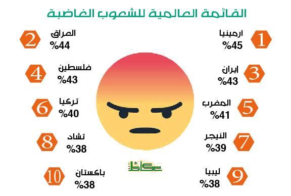 السعوديون خارج قائمة أكثر الشعوب غضباً