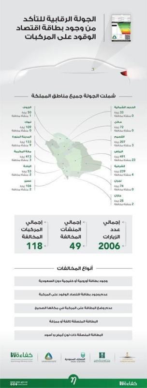 بطاقة اقتصاد الوقود في السعودية.