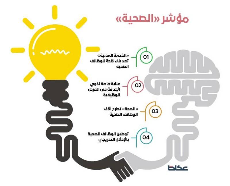 وزارة الصحة تعلن موعد تقديم 6