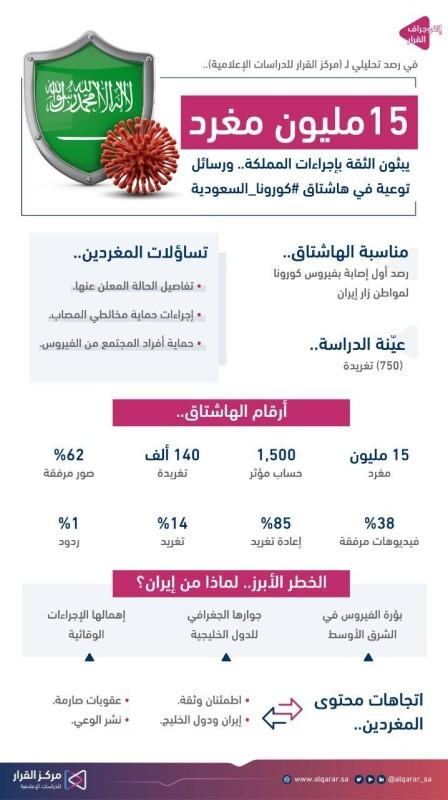 عدد المشاركين في هاشتاق #كورونا_السعودية 15 مليون شخص