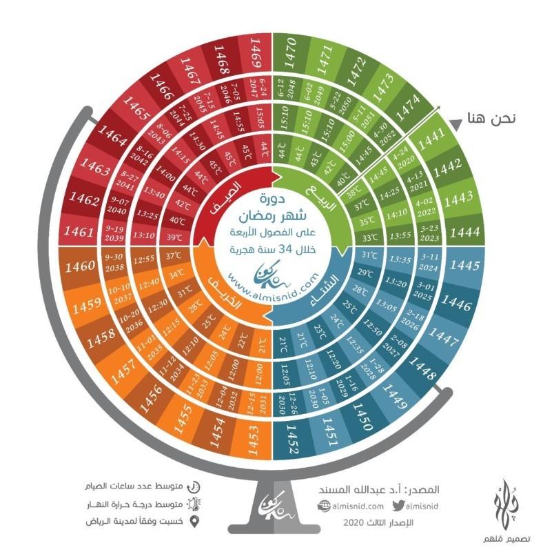المسند يحدد موعد دخول رمضان في السنوات الـ33 القادمة أخبار السعودية صحيفة عكاظ