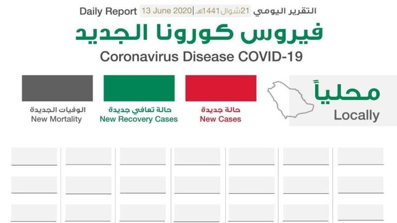 بعد 100 يوم كورونا لماذا تروج الصحة أرقاما مميزة بدلا من شركات الاتصالات أخبار السعودية صحيفة عكاظ