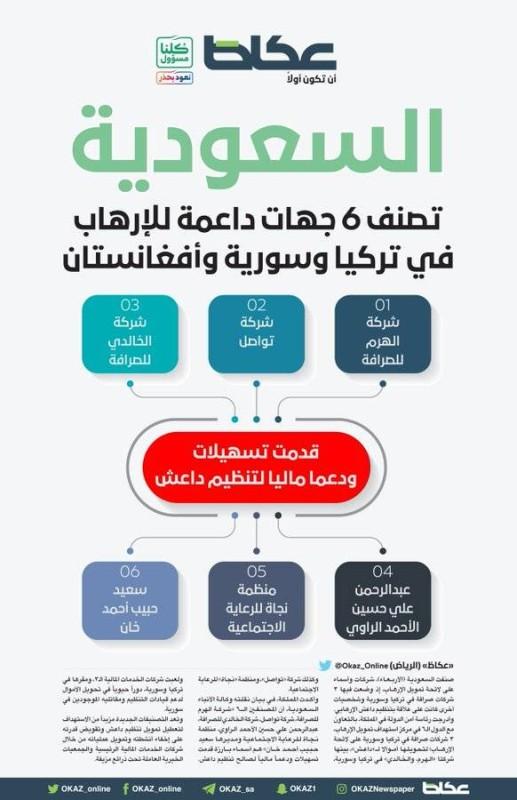 السعودية تصنف 6 جهات داعمة للإرهاب