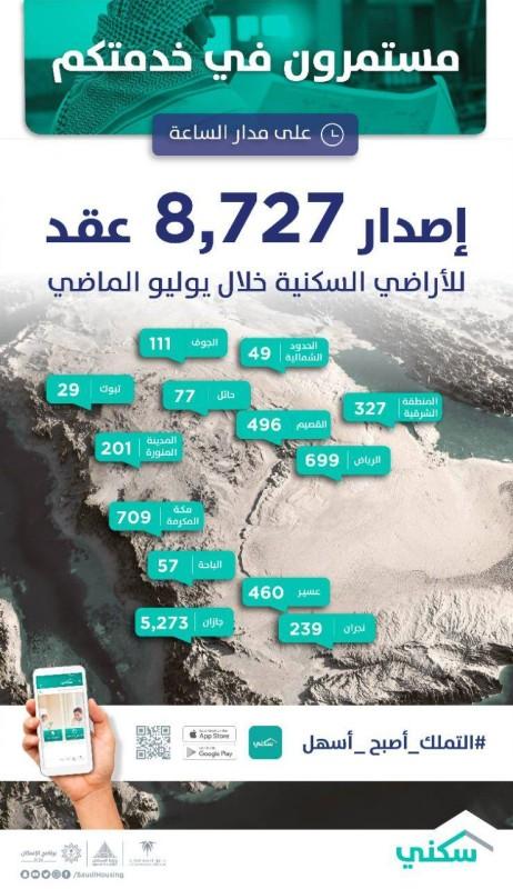 توزيع العقود في المناطق والمدن