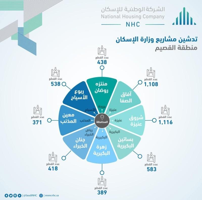 «الوطنية للإسكان» تكشف تفاصيل المخططات الـ8 الجديدة في منطقة القصيم
