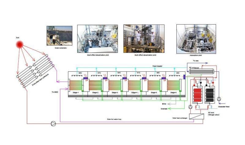 دورة تحلية المياة بالطاقة الشمسية الهجينة المبتكرة