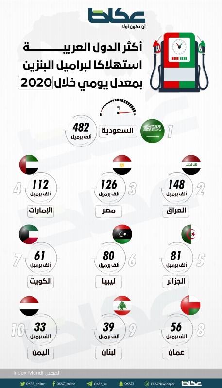 أكثر الدول العربية استهلاكاً لبراميل البنزين بمعدل يومي خلال 2020