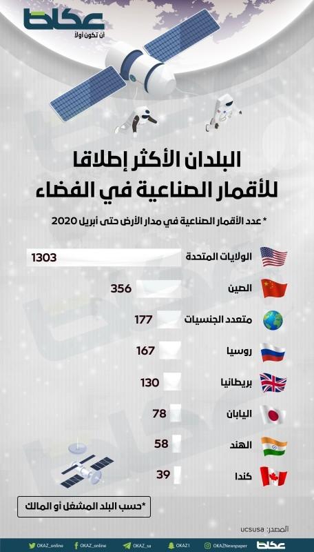 البلدان الأكثر إطلاقا للأقمار الصناعية