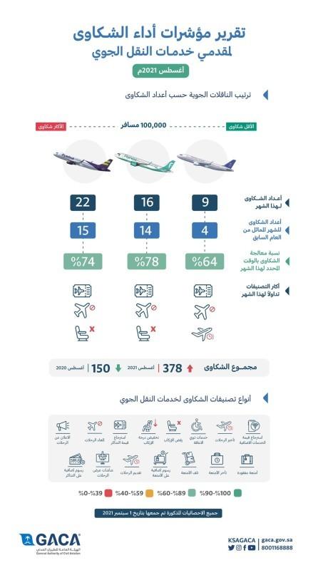 ترتيب الناقلات الجوية حسب أعداد الشكاوى في شهر أغسطس