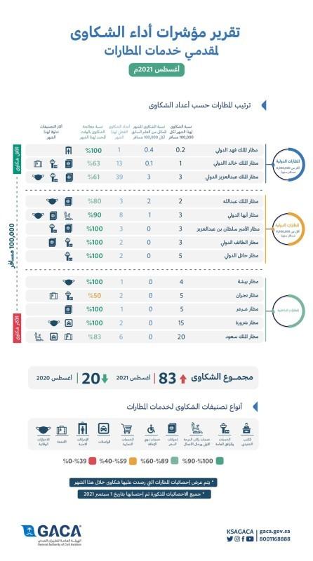 ترتيب المطارات حسب أعداد الشكاوى في شهر أغسطس
